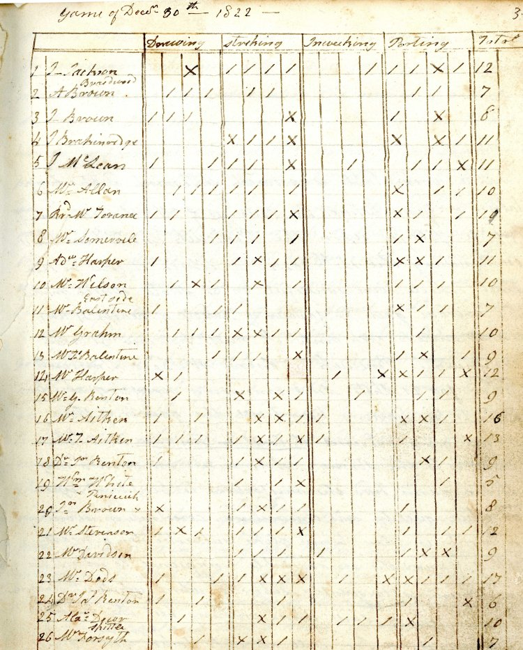 Record sheet from 1822