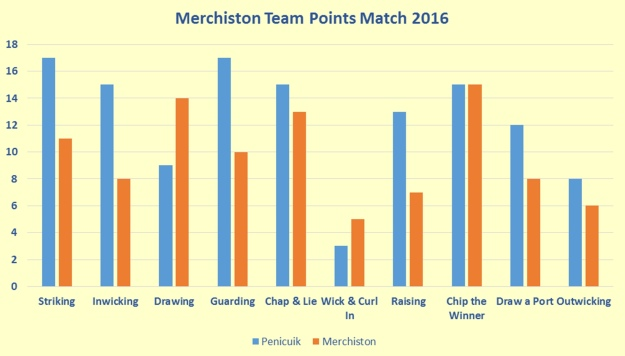 Merchiston Points 2016_001