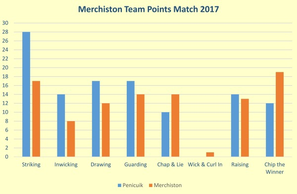 merchiston-team-points-result-2017_001